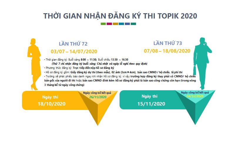 Thời gian nhận đăng ký thi Topik 2020